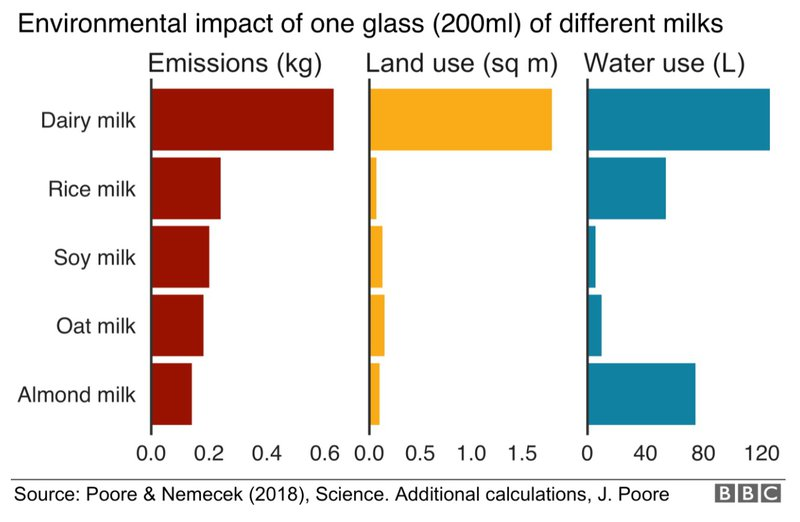 impact of different milks on Earth