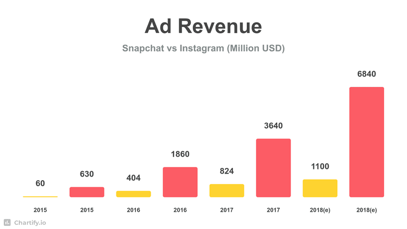 Ad revenue Instagram Snapchat