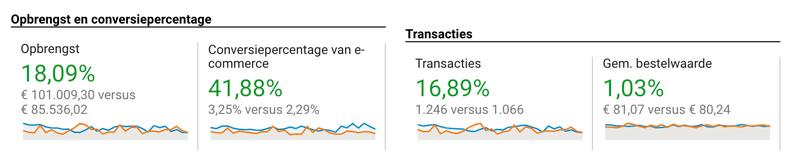 Google Analytics statistieken