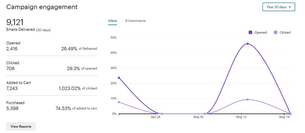 mailchimp resultaten