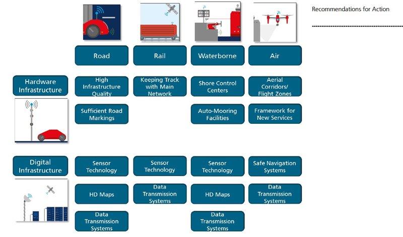 IAPH Autonomous Vessels