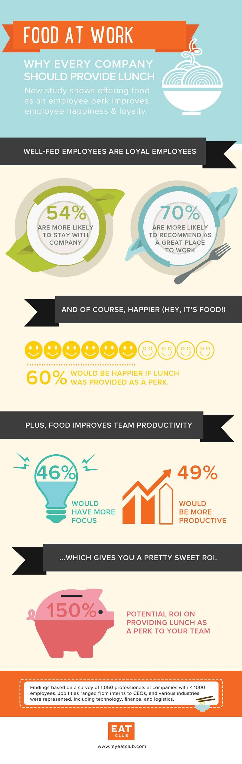 , What Should You Feed Your Employees?, Partners Benefit Group