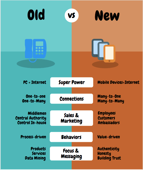 Content Marketing Old and New