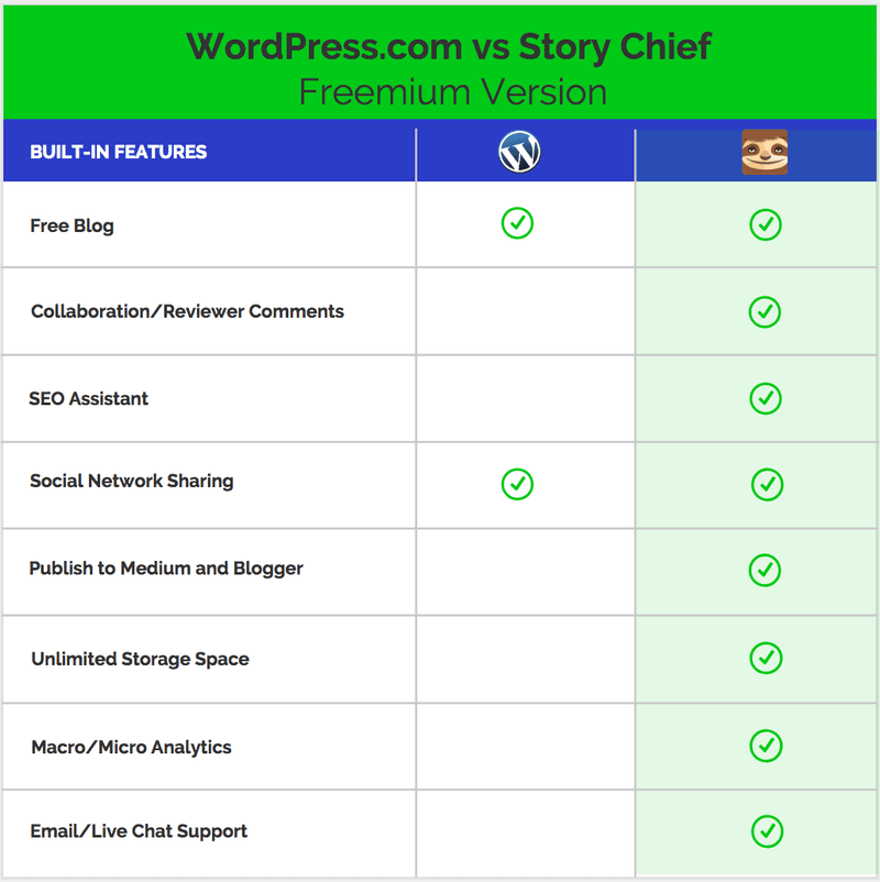 Wordpress versus Story Chief