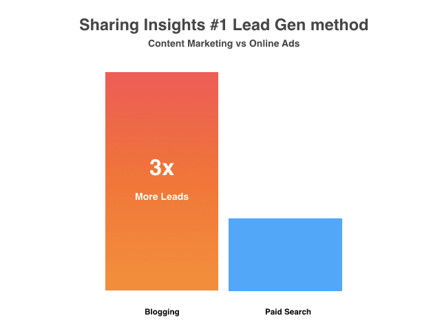 Blogging generates 3 times more leads than paid search