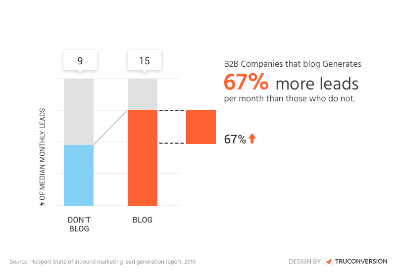 Content marketing: B2B companies that blog generate more leads