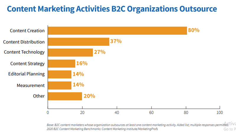 B2C content marketing activities chart