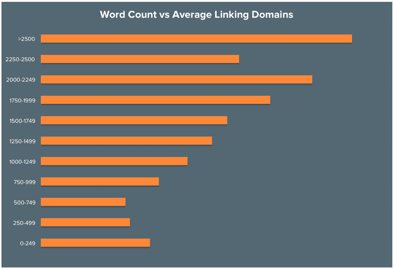 word count versus average linking domains