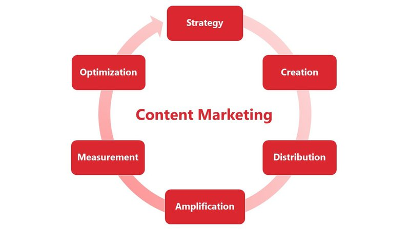 Chart depicting content marketing cycle