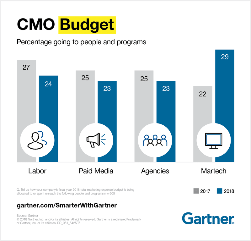 Chart showing the CMO budget distribution