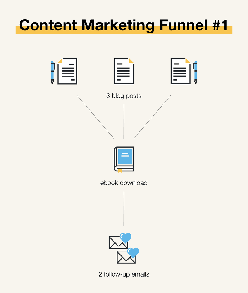 Content Marketing Funnel Templates, example #1
