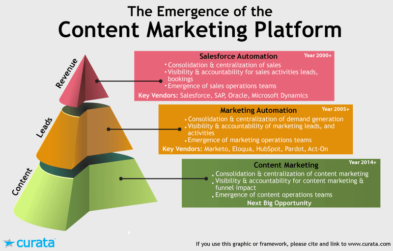 Content marketing platform pyramid