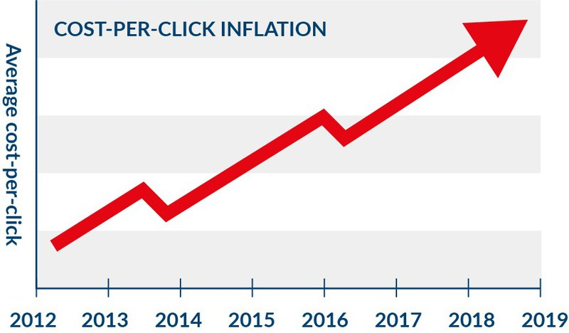 cost per click going up on the chart- SEO-contentp-marketing-prediction-2021