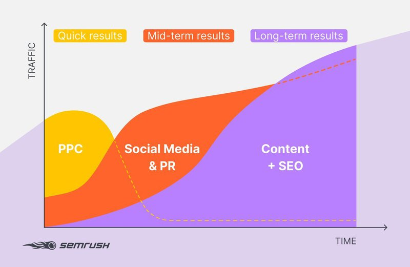 Marketing Channels: Time/Outcome Ratio