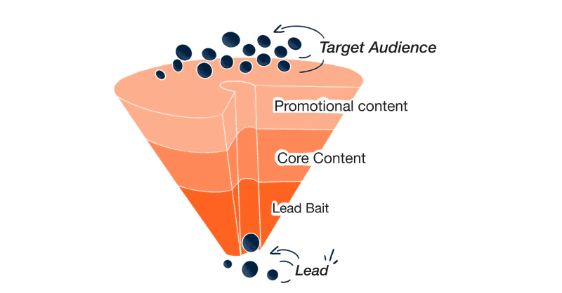 three stages of content marketing for B2B lead generation