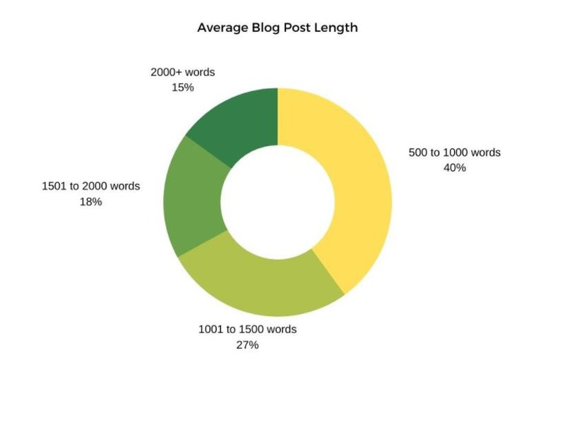 content that coverts: average blog post length graph