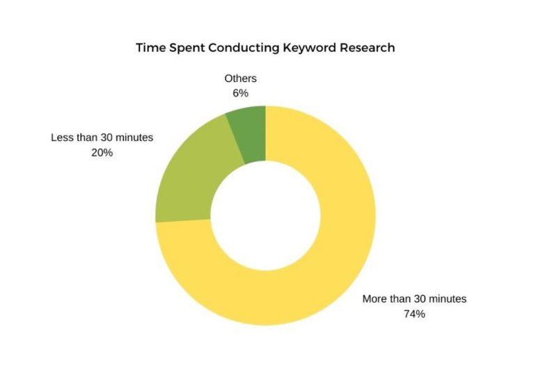 content that converts: time spent conducting keyword research graph