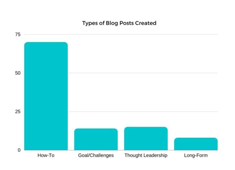 types of blog posts chart to create content that converts