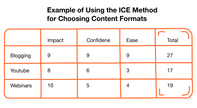 Content Marketing Strategy in 2021: the Ultimate Guide - ICE method