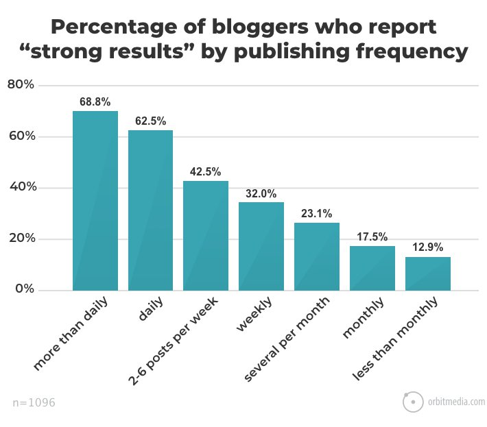 Graph that shows how bloggers who spend more time on writing their blogs, are generally more succesful as well