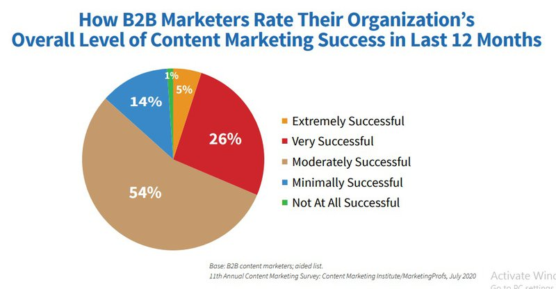 Pie chart of content marketing success of organizations