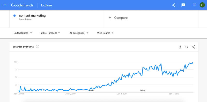 Google Trends - how to write blog post