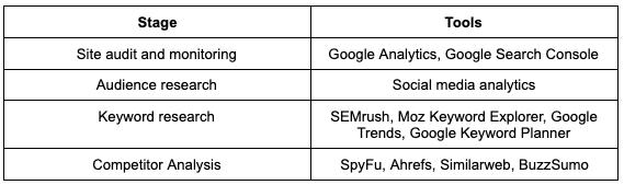 seo marketing tool chart