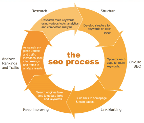 SEO Marketing Process graph