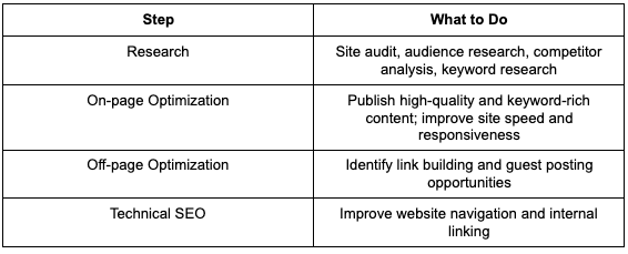 SEO marketing step by step guide