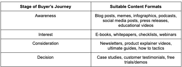 table of content that converts per buyer's journey