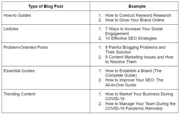 examples of different types of blog posts to create content that converts