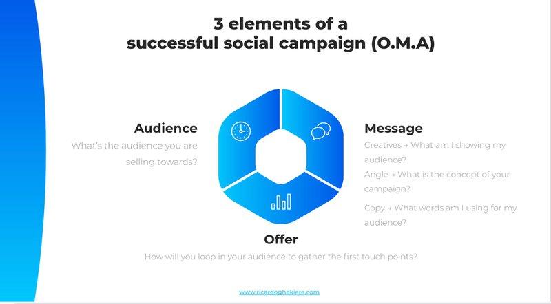 O.M.A Framework LinkedIn ads - Ricardo Ghekiere