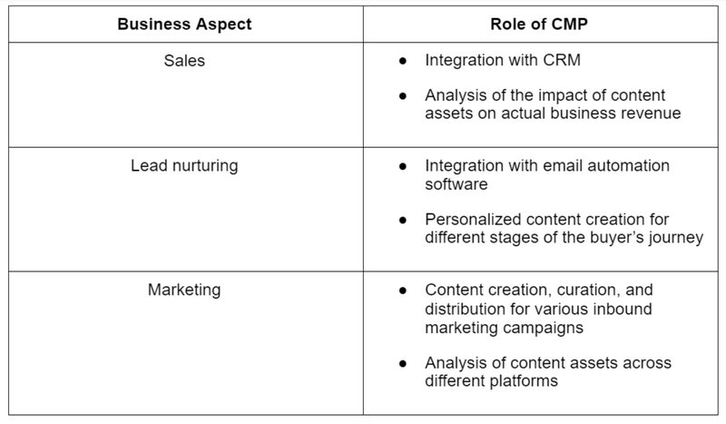 Table depicting role of CMP for each business aspect