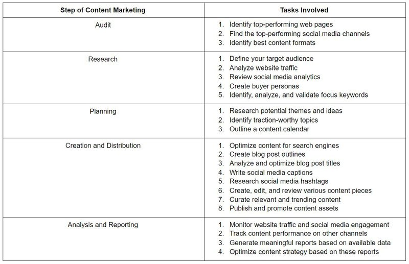Table depicting tasks involved in various steps of content marketing