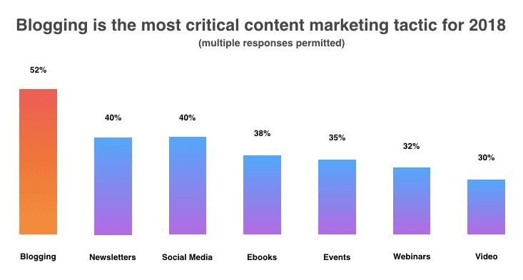 Blogging is the most critical content marketing tactic for 2018