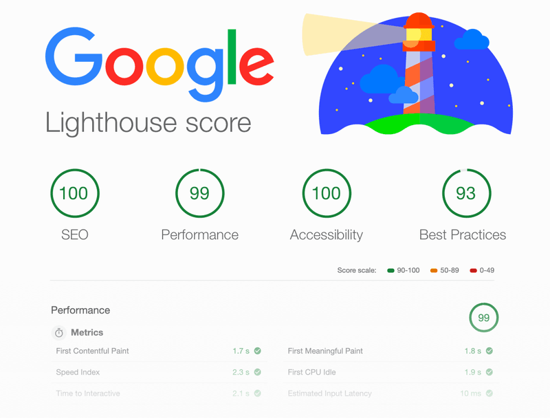 Top scores for SEO, performance and accessibility
