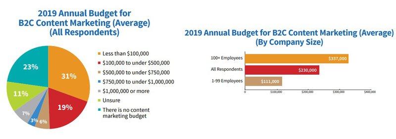 budget comparison charts