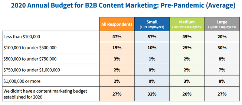 2020 annual budget for b2b content marketing
