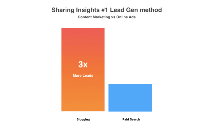 Why Content Marketing is the #1 Lead Gen Method
