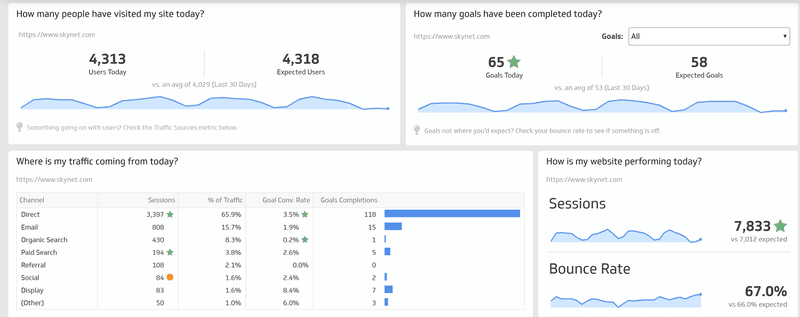 Content marketing metrics dashboard: Klipfolio