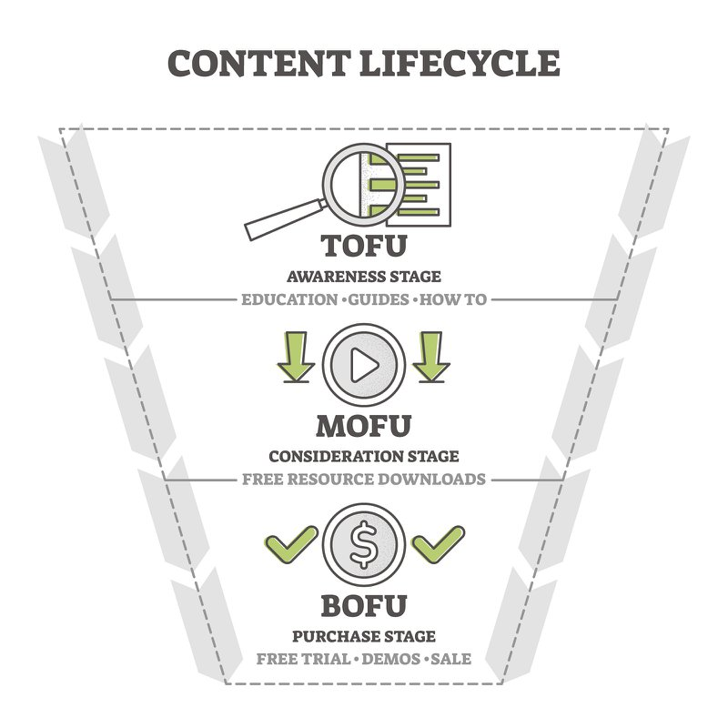 Content life cycle marketing funnel vector illustration diagram. Lead generation and converting users into buyers. Business strategy and sales process customer stages example. Outline icons scheme.