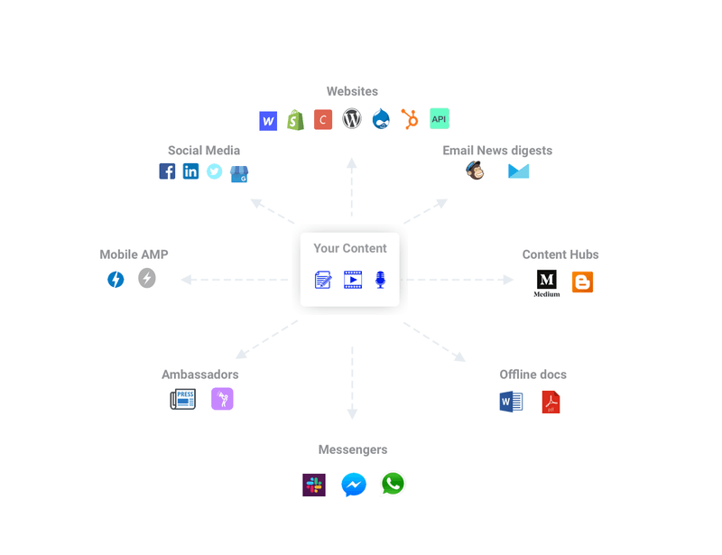 multichannel distribution with StoryChief