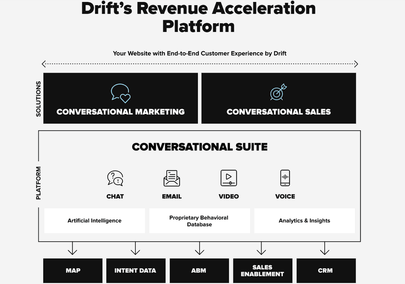 Drift's Revenue Acceleration Platform - Mark Kilens interview
