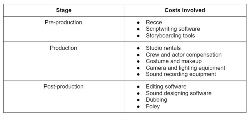 content marketing costs involved