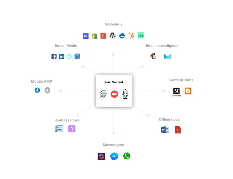 publish on multiple channels visual
