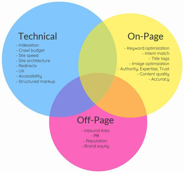 Technical SEO vs. on-page SEO vs. off-page SEO