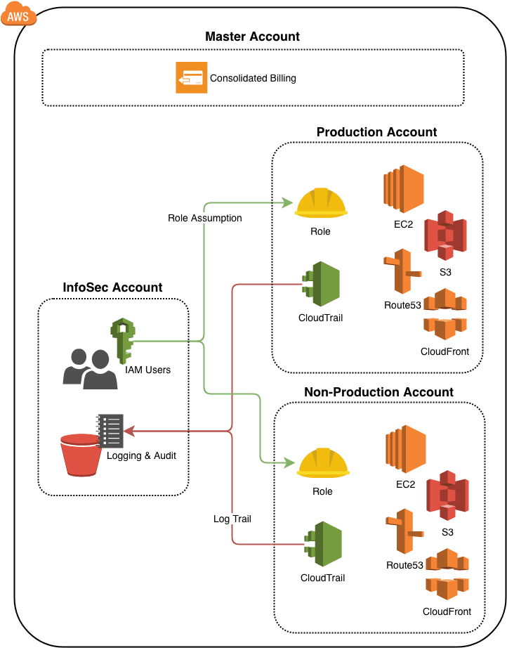 Secure AWS Account Structure with Terraform and Terragrunt
