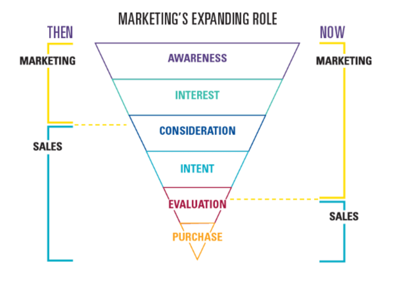 How sales and marketing roles are changing in lead generation