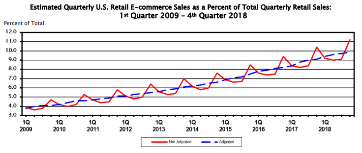 eCommerce growth has been strikingly steady for the last 9 years.