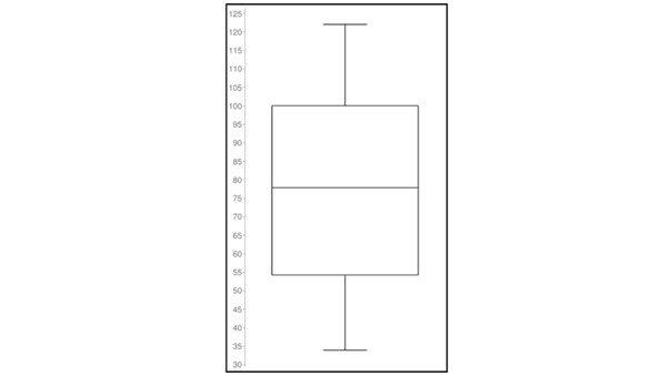 statistiek: centrummaten en spreidingsmaten